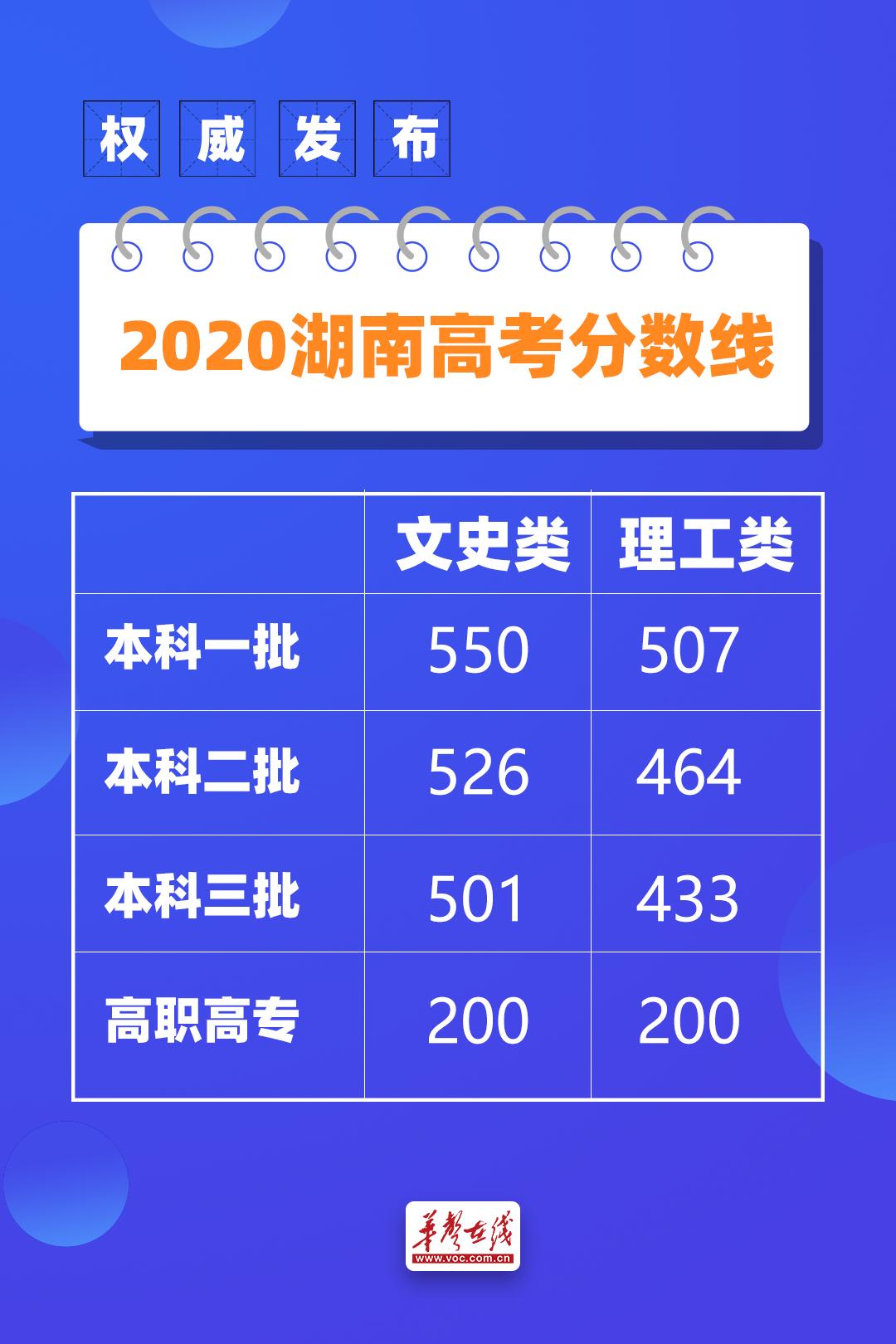 本科一批文史550理工507 湖南2020年普通高校招生录取控制分数线出炉