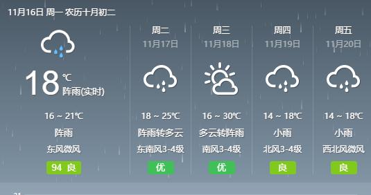 """阳光""""余额不足"""",今起降雨逐渐增多"""