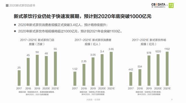 《2020新式茶饮白皮书》:新式茶饮市场规模突破1000亿元