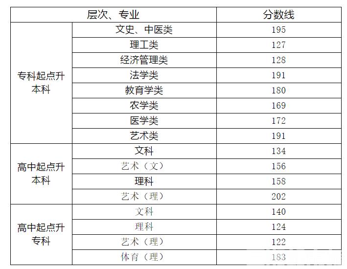 湖南投档线排名2020_湖南师范大学2020年各专业录取分排行榜!