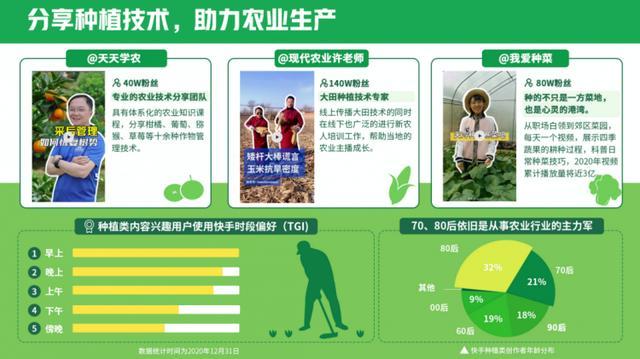 """《2020快手三农生态报告》发布:""""每两位农业创作者就有一位在快手获得收入"""""""