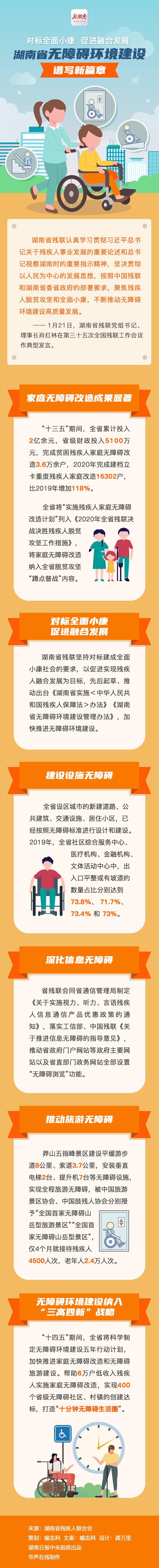 一图读懂 推动无障碍环境建设,湖南为残疾人做了这些实事! 新湖南www.hunanabc.com