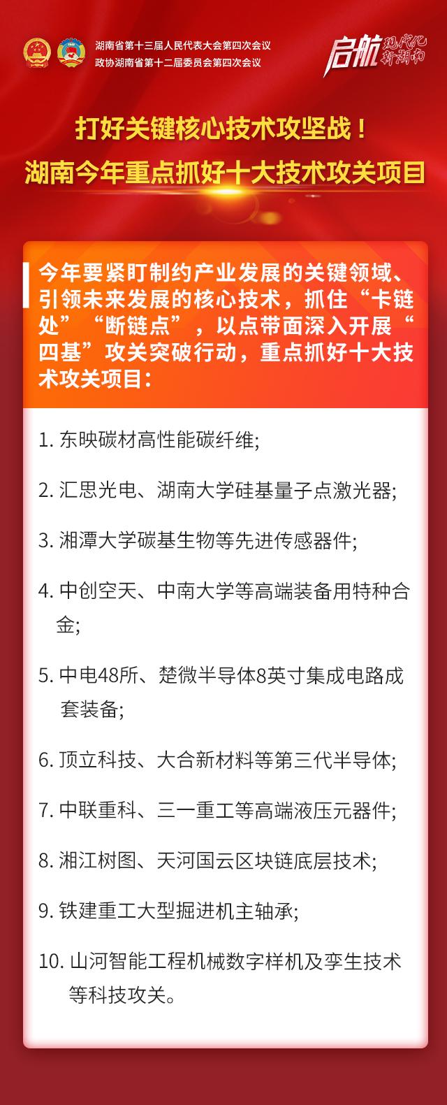 打好关键核心技术攻坚战!湖南今年重点抓好十大技术攻关项目 新湖南www.hunanabc.com