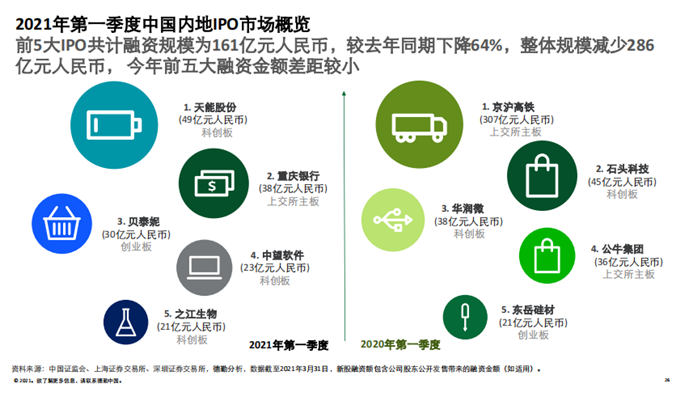 德勤中国:2021年内地新股融资规模有望超6000亿元
