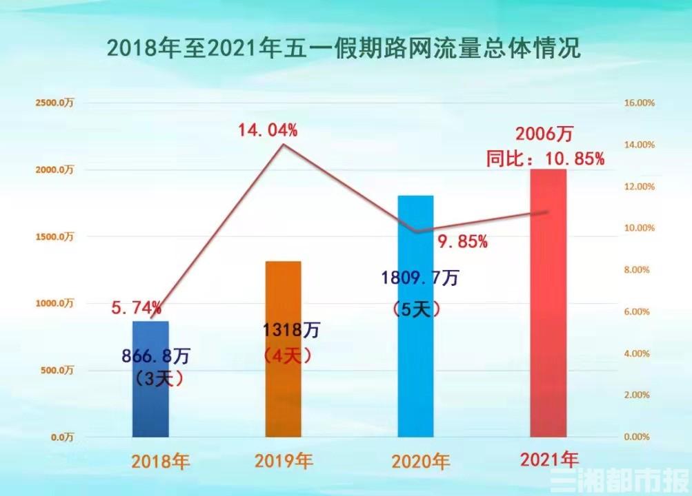 真流量王!长沙西成湖南五一假期最忙收费站,日均车流量8.4万