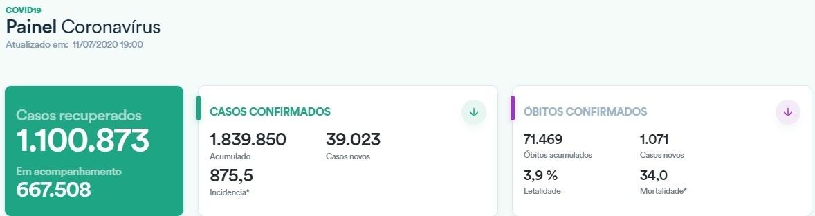巴西新增确诊病例超3.9万例 累计确诊逾183万例