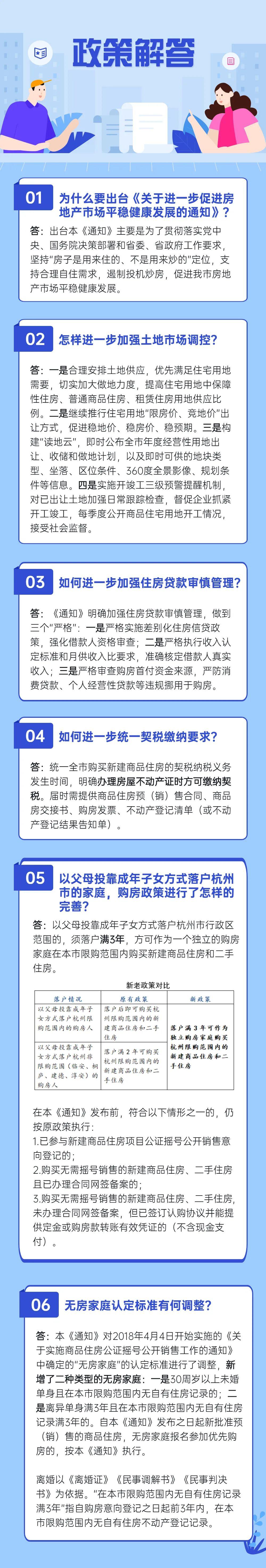 杭州再调控:父母投靠落户3年才能买房,离婚