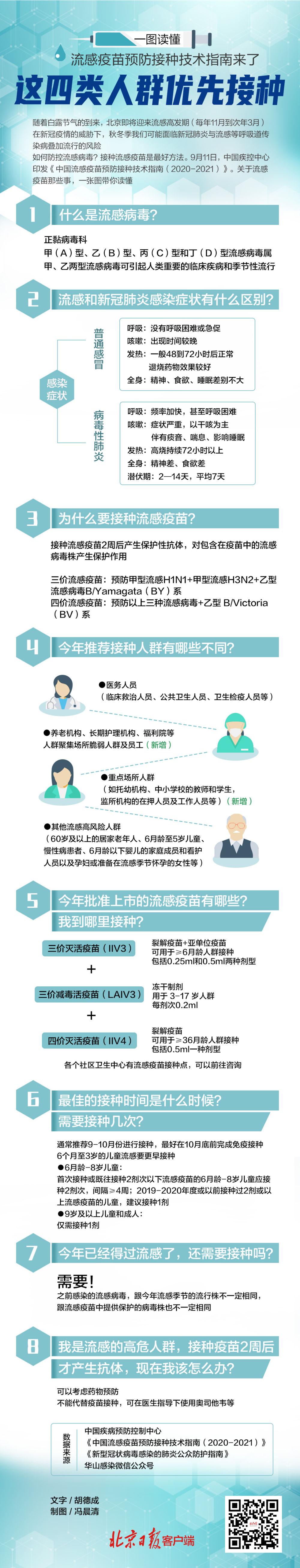 流感疫苗预防接种技术指南来了,这四类人群优