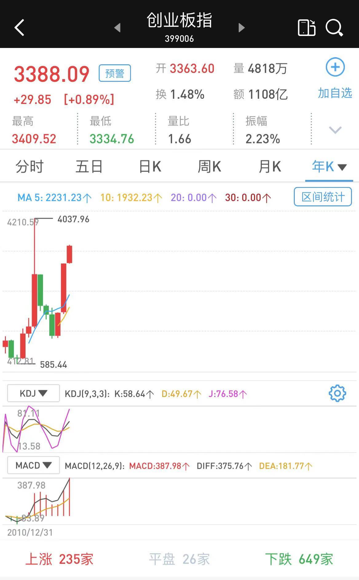 创业板指站上3400点创近6年新高,今年已涨近15% 新湖南www.hunanabc.com