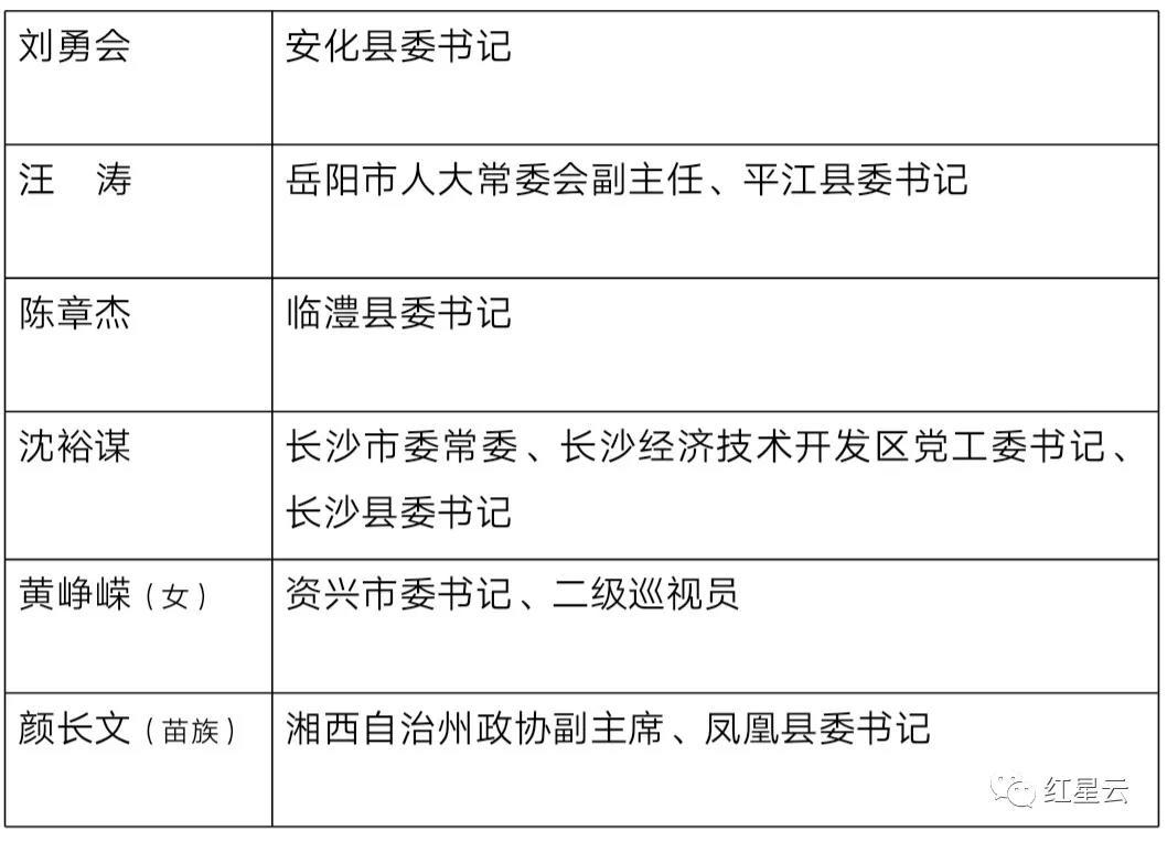 湖南省委确定6名全国优秀县委书记拟推荐对象