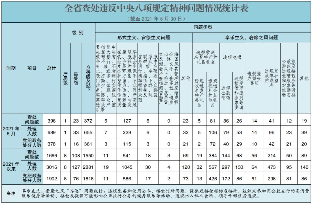 8名厅级干部被处分……湖南通报上半年查处违反中央八项规定精神问题情况